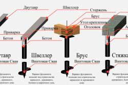 shema-vidov-fundamenta-obvyzki-vintovyh-svai