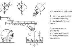 shemy-prigotovleniya-betonnoy-smesi