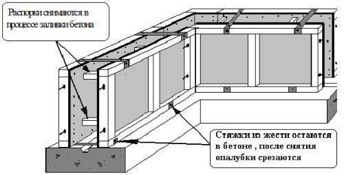 skhema-syemnoy-opalubki-fundamenta-doma