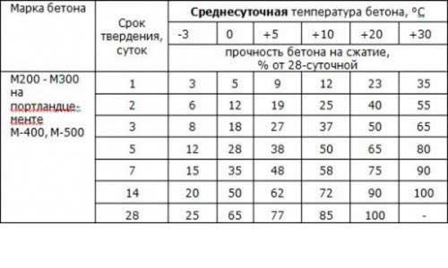 skorost-tverdeniya-betona-v-zavisimosti-ot-temperatury