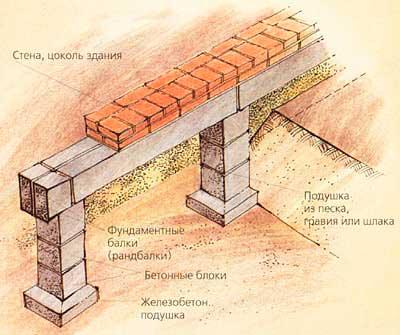 stolbchatyj-fundament-s-rostverkom
