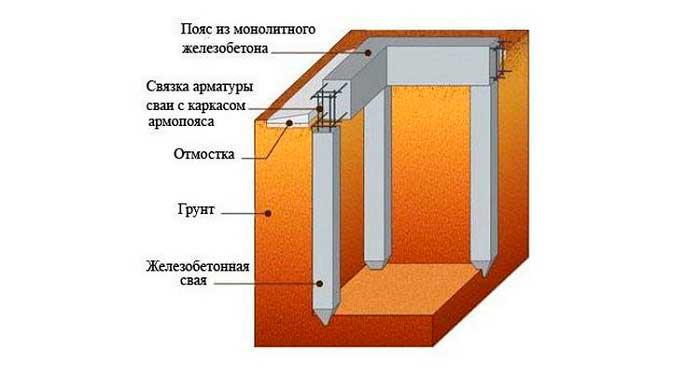 stolbchatyy-fundament-pod-chastnyy-dom