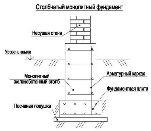 stolbchatyy-monolitnyy-fundament-dlya-doma