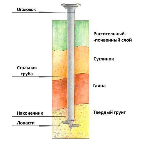 svaya-fundamenta-pod-karkasnyy-dom