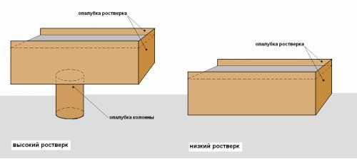 svayno-rostverkovyy-fundament-pod-karkasnyy-dom