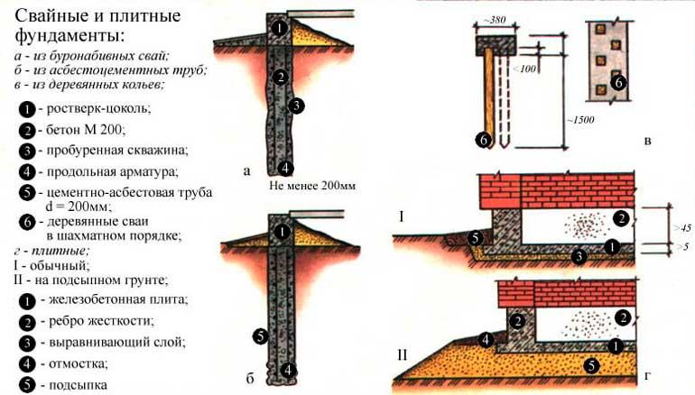 svaynye-i-plitnye-fundamenty
