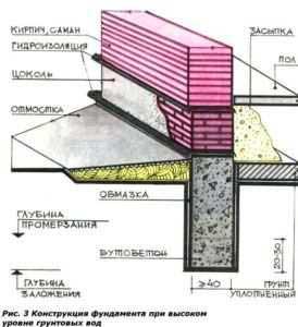 sxema-fundamenta-pri-vysokom-urovne-gruntovyx-vod