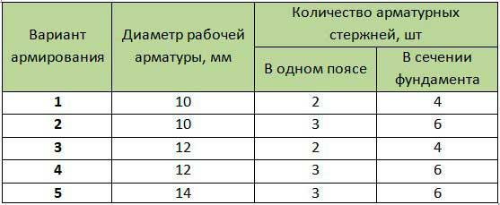 tablitsa-4-varianty-armirovaniya-melkozaglublennogo-lentochnogo-fundamenta-po-snip