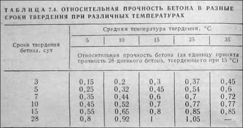 tablitsa-prochnosti-fundamenta-pod-derevyannyy-dom