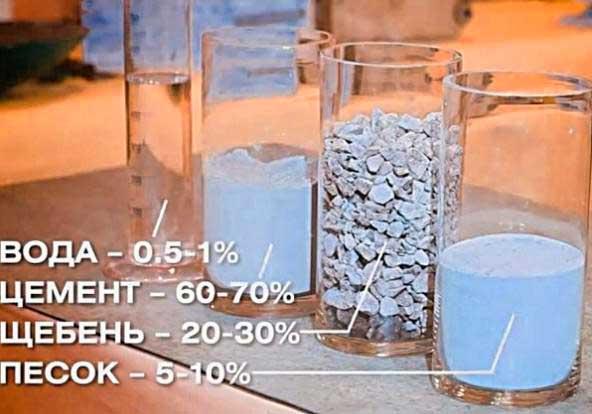 tablitsa-tverdeniya-betona-v-zavisimosti-ot-temperatury