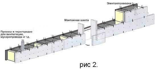ustanovka-inzhenernykh-kommunikatsiy-v-opalubku