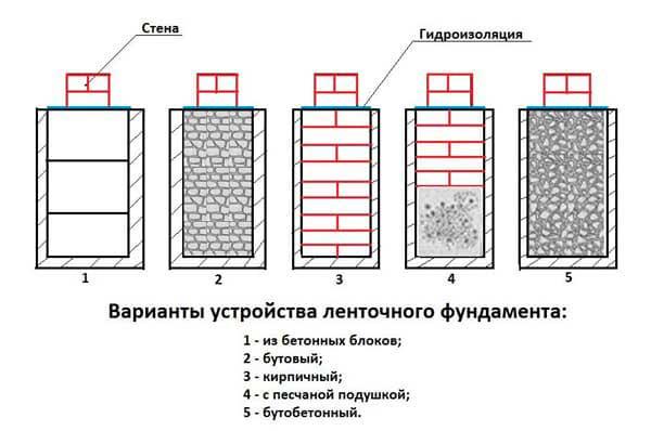 varianty-ustroystva-lentochnogo-fundamenta-pod-kirpichnyy-dom