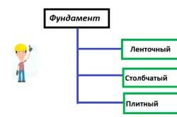 vidy-fundamenta-pod-derevyannyy-dom