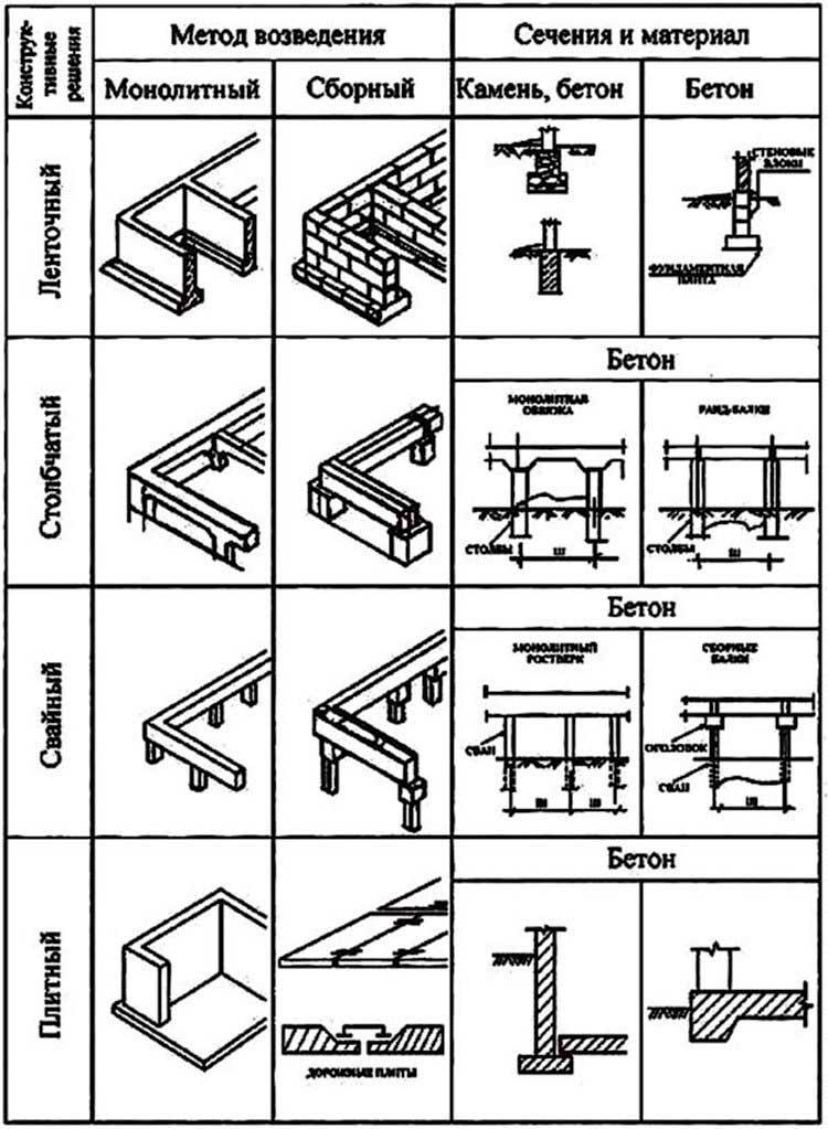 vidy-fundamentov-pod-dom-po-konstrukcii-i-sposobu-izgotovleniya