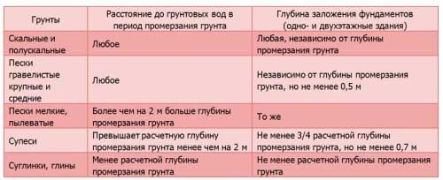 vidy-grunta-dlya-fundamenta
