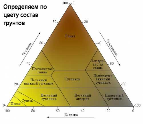 vidy-grunta-pod-fundament