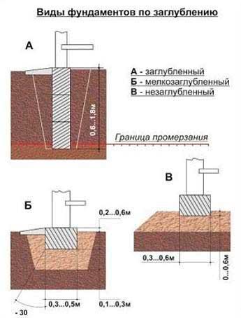 vidy-undamenta-dlya-derevyannogo-doma