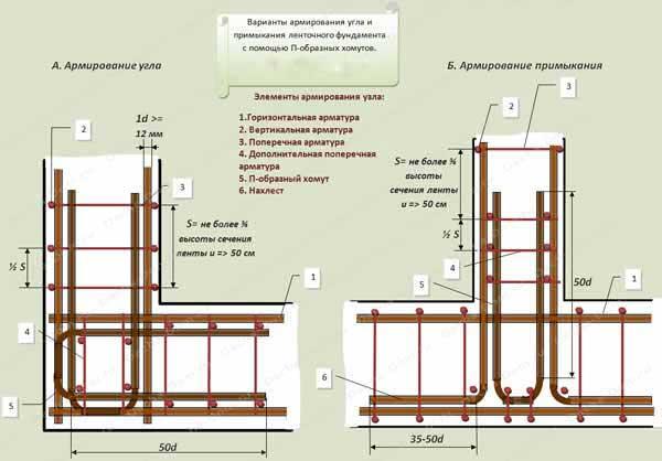 vyazka-armatury-armirovaniye-uglov-lentochnogo-fundamenta
