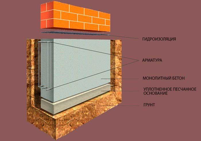 zalivka-fundamenta-pod-kirpichnyy-zabor