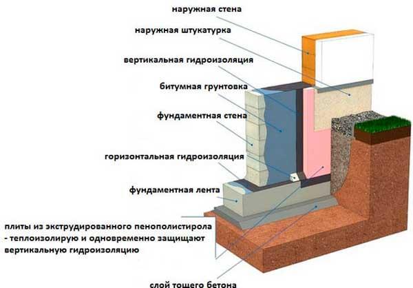 fundament-dlya-bani-razrez