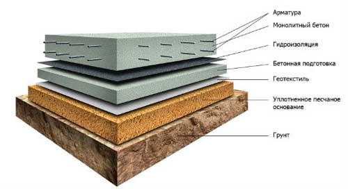 fundament-pod-teplitsu-iz-polikarbonata-kakoy-luchshe-11