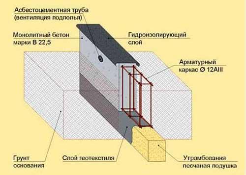 fundament-pod-teplitsu-iz-polikarbonata-kakoy-luchshe-12