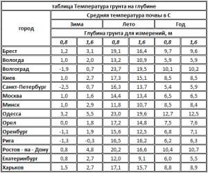 glubina-zalozheniya-fundamenta-kottedzha
