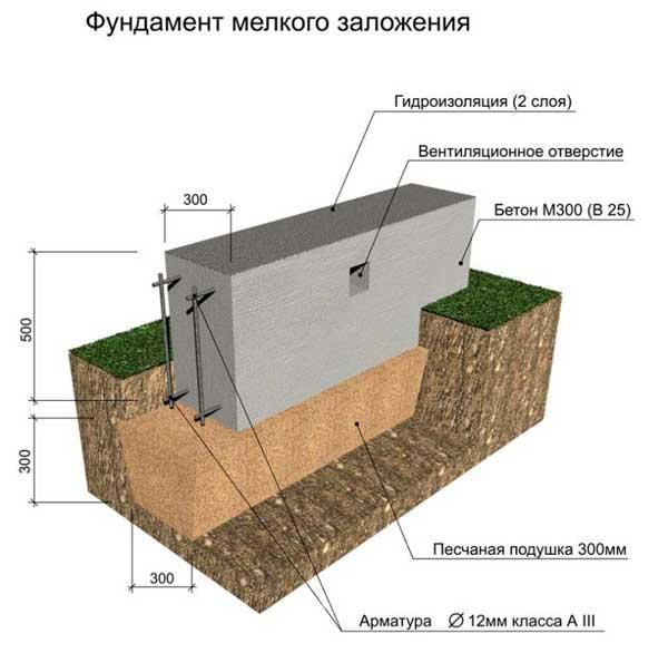 kak-delat-lentochnyy-fundament-pod-dom-razrez