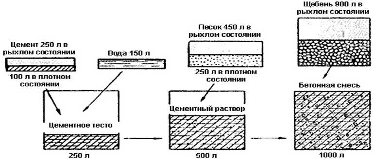kak-sdelat-rastvor-dlya-fundamenta-proportsii