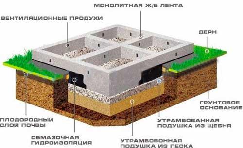 kakoy-fundament-luchshe-dlya-bani-iz-sruba
