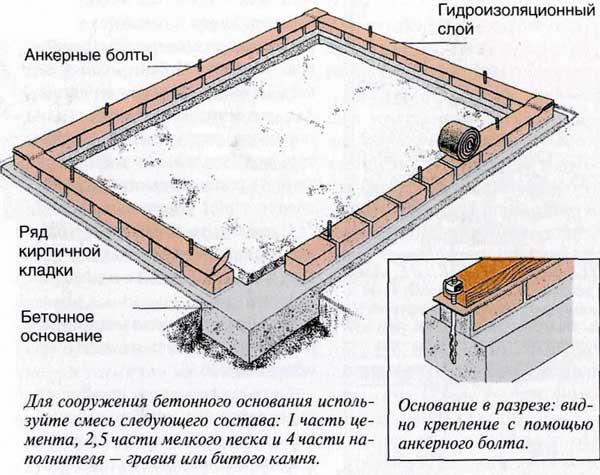kakoy-fundament-pod-teplitsu