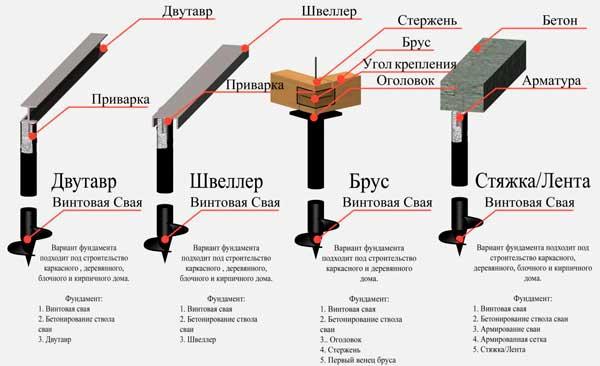 kakoy-luchshe-fundament-dlya-doma-iz-brusa-2