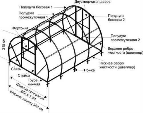 kakoy-sdelat-fundament-pod-teplitsu