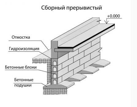 konstruktsiya-sborno-preryvistogo-fundamenta-dlya-chastnogo-doma