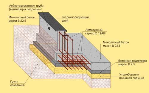 lentochnyy-fundament-skhema
