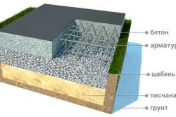 monolitnyy-fundament-dlya-dvukhetazhnogo-doma-iz-kirpicha