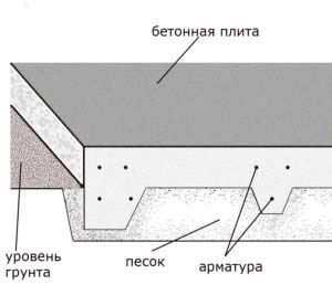 plitnyj-fundament-dlya-bani-iz-blokov-svoimi-rukami