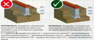 raschet-fundamenta-dlya-doma-iz-kirpicha-kalkulyator