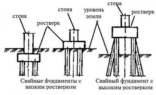 rostverk-fundamenta