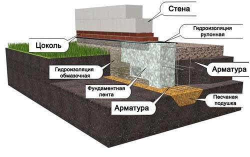 samyy-deshevyy-fundament-dlya-doma-iz-penoblokov-3