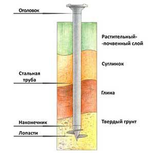 samyy-deshevyy-fundament-dlya-doma-iz-penoblokov-4