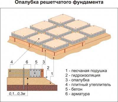 sposob-obustroystva-opalubka-fundamenta-dlya-chastnogo-doma