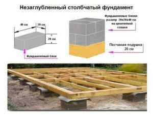 stolbchatyj-fundament-dlya-bani-iz-blokov-svoimi-rukami