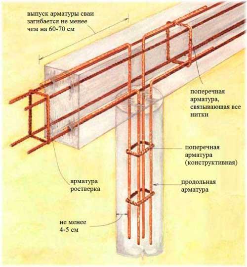 svaino-lentochnij-fundament