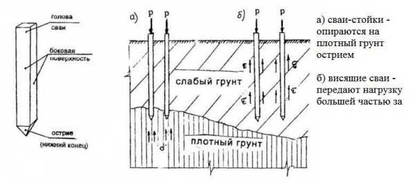 svayno-rostverkovij-fundament-2