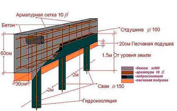 svayno-rostverkovij-fundament-3