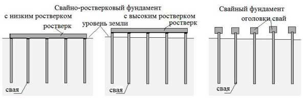 svayno-rostverkovij-fundament-6