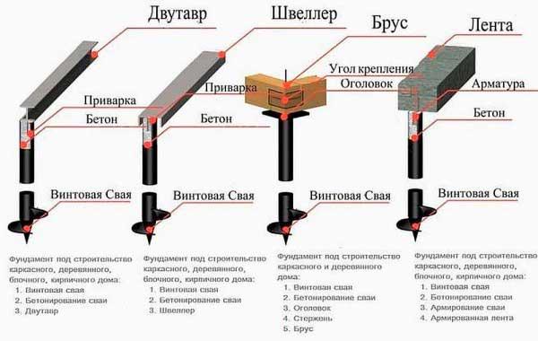 svayno-rostverkovij-fundament