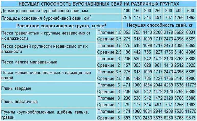 svayno-rostverkovyy-fundament-plyusy-i-minusy-2