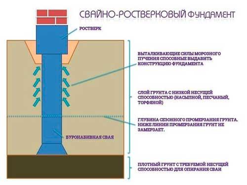 svayno-rostverkovyy-fundament-plyusy-i-minusy-foto